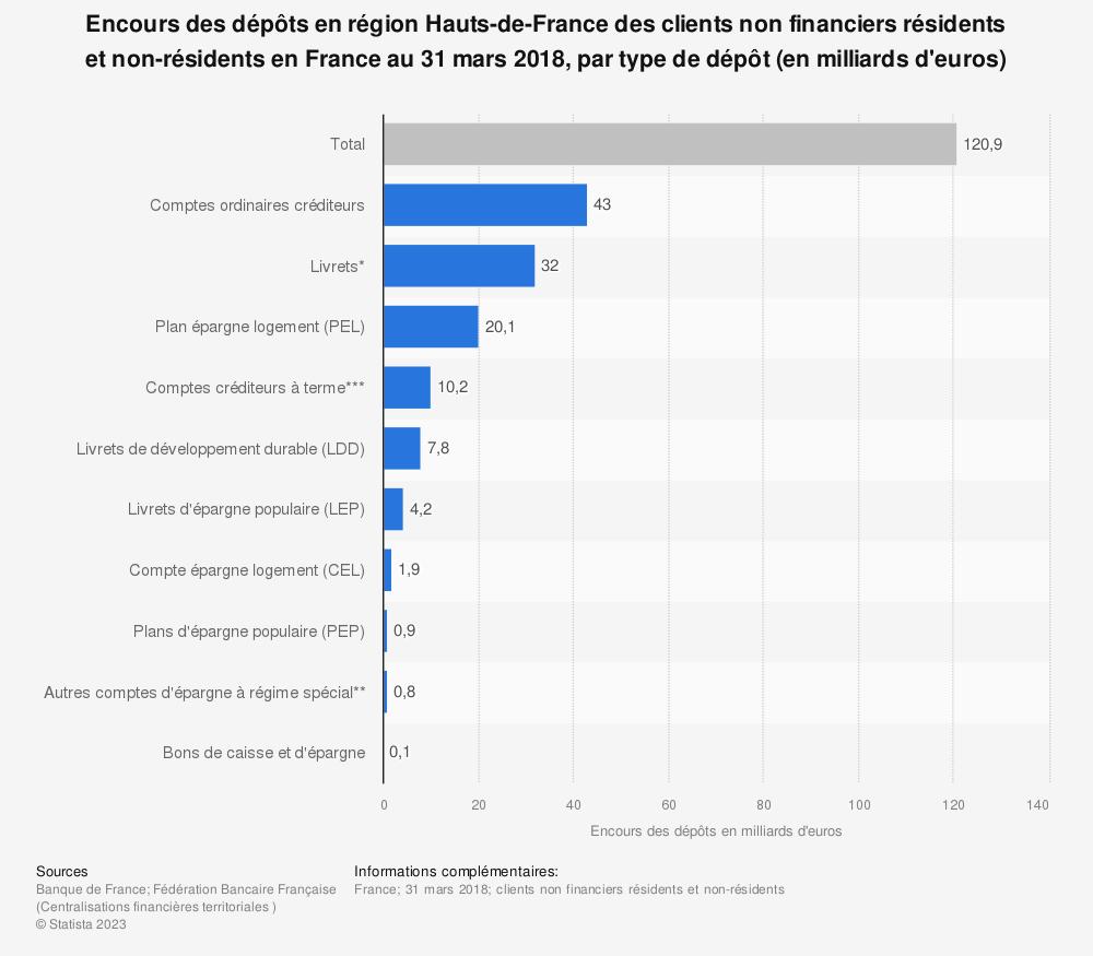 Statistique: Encours des dépôts en région Hauts-de-France des clients non financiers résidents et non-résidents en France au 31 mars 2018, par type de dépôt (en milliards d'euros) | Statista