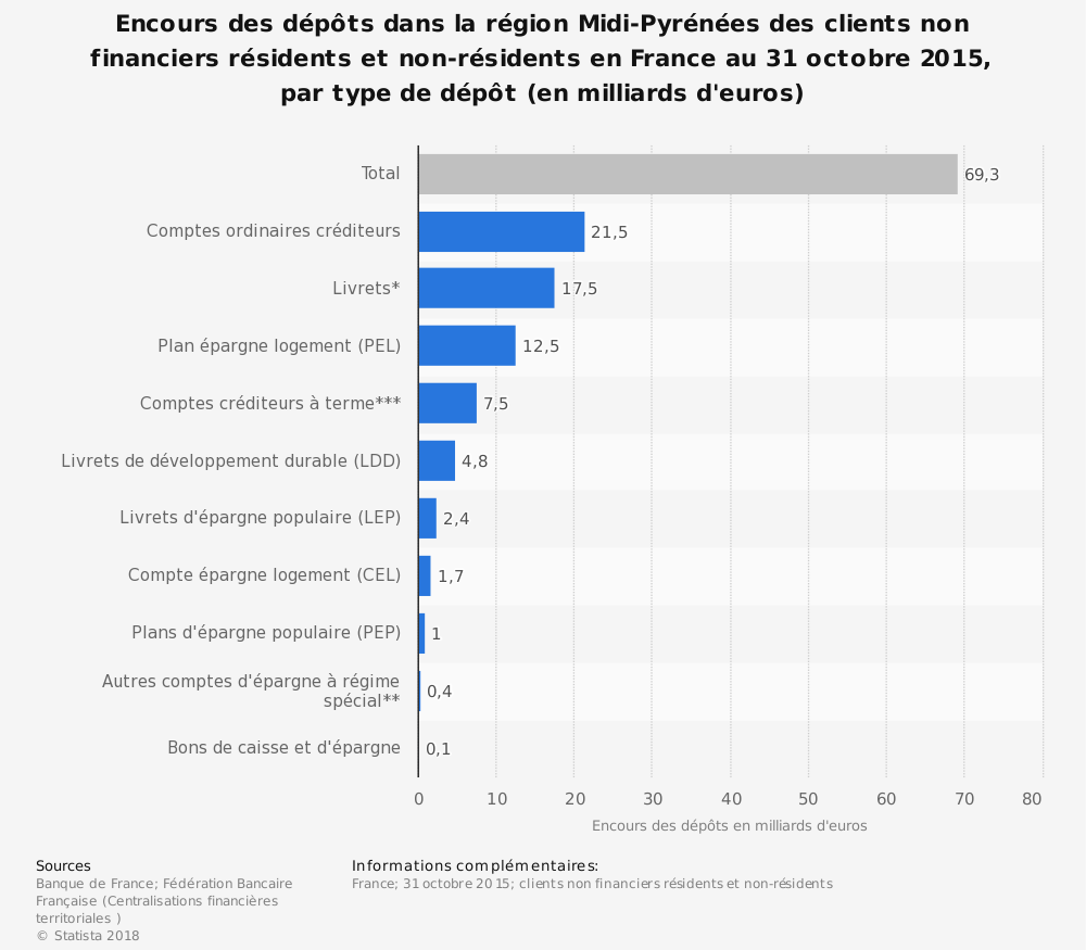 Statistique: Encours des dépôts dans la région Midi-Pyrénées des clients non financiers résidents et non-résidents en France au 31 octobre 2015, par type de dépôt (en milliards d'euros) | Statista