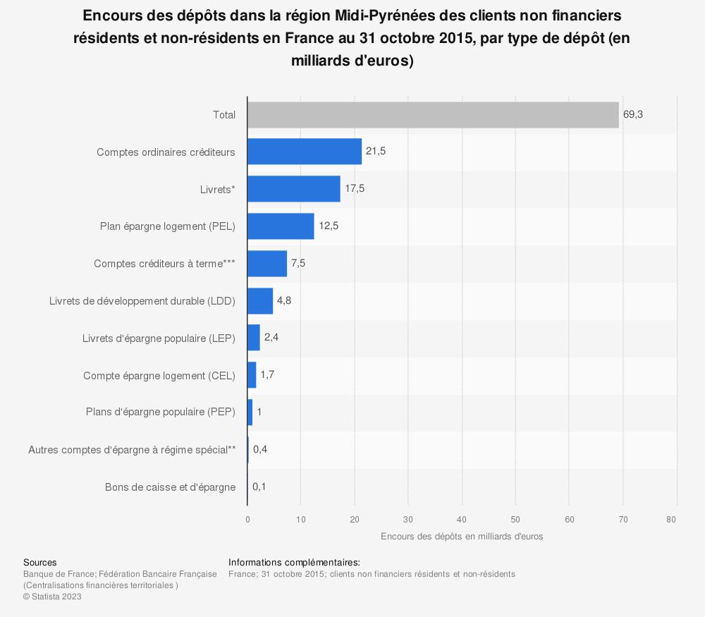 Statistique: Encours des dépôts dans la région Midi-Pyrénées des clients non financiers résidents et non-résidents en France au 31 octobre 2015, par type de dépôt (en milliards d'euros) | Statista