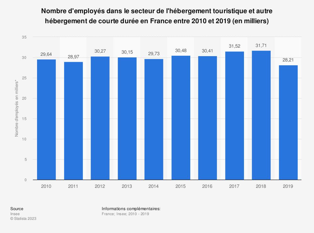 Statistique: Nombre d'employés dans le secteur des hébergements touristiques et autres hébergements de courte durée en France entre 2010 et 2017 (en milliers) | Statista