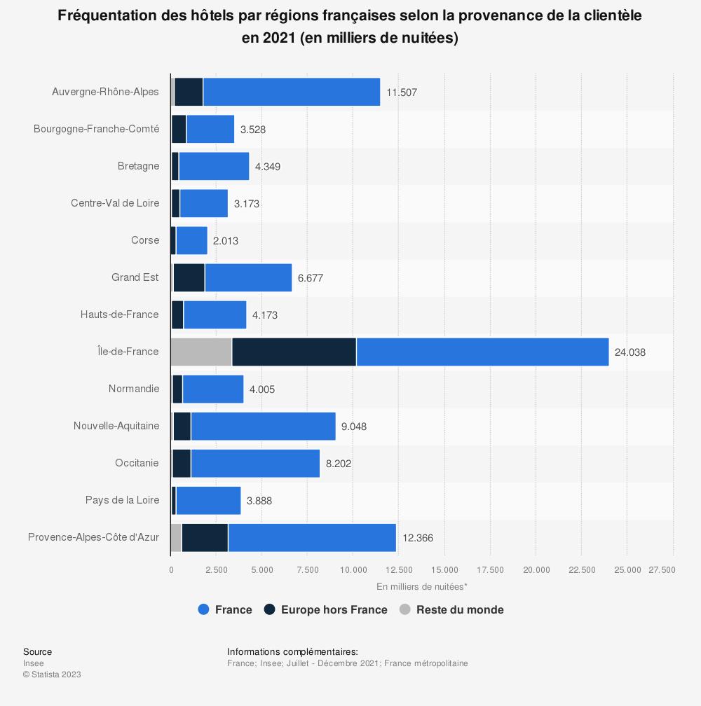 Statistique: Nombre total d'arrivées de touristes dans les hôtels en France en 2017, par région (en milliers) | Statista