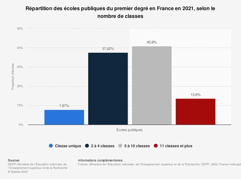 Statistique: Répartition des écoles publiques du premier degré en France en 2018, selon le nombre de classes | Statista