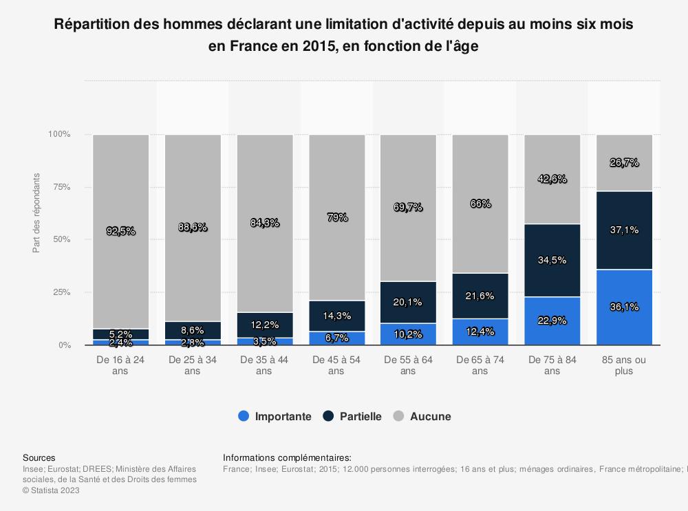 Statistique: Répartition des hommes déclarant une limitation d'activité depuis au moins six mois en France en 2015, en fonction de l'âge | Statista