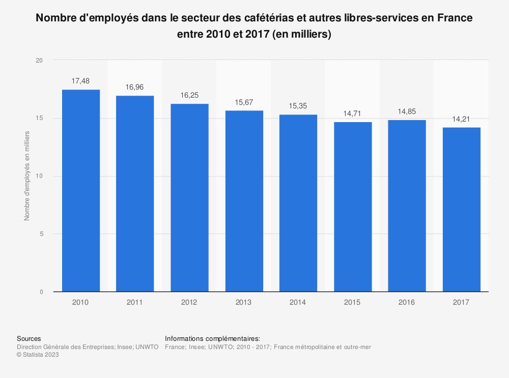 Statistique: Nombre d'employés dans le secteur des cafétérias et autres libres-services en France entre 2010 et 2017 (en milliers) | Statista