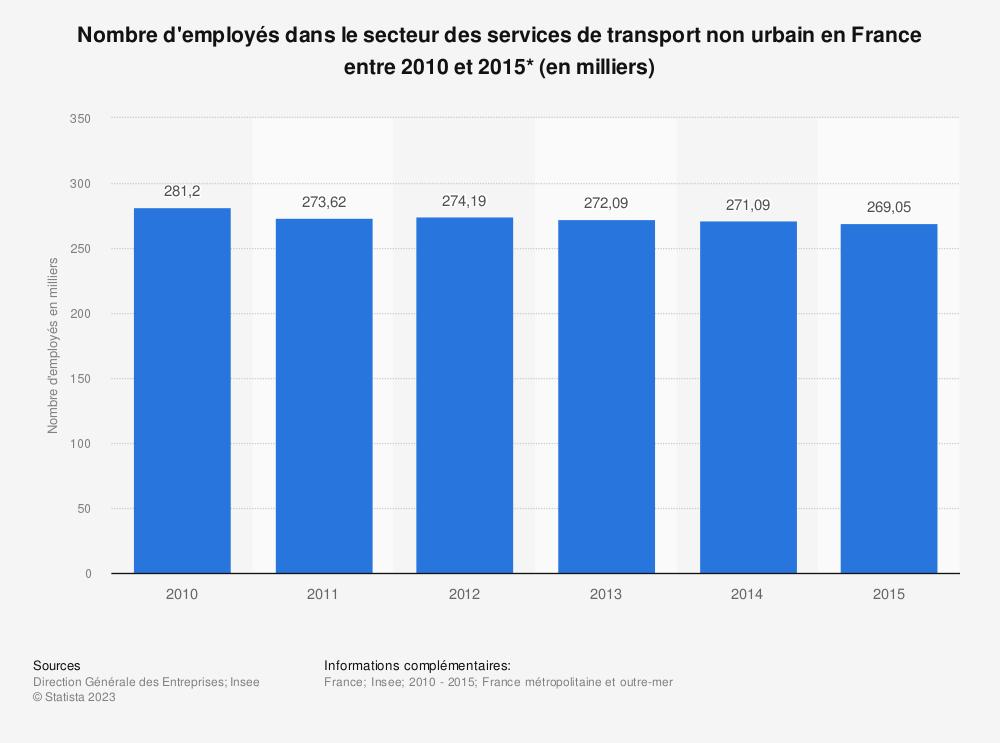 Statistique: Nombre d'employés dans le secteur des services de transport non urbain en France entre 2010 et 2015* (en milliers) | Statista