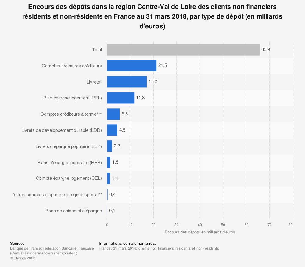 Statistique: Encours des dépôts dans la région Centre-Val de Loire des clients non financiers résidents et non-résidents en France au 31 mars 2018, par type de dépôt (en milliards d'euros) | Statista