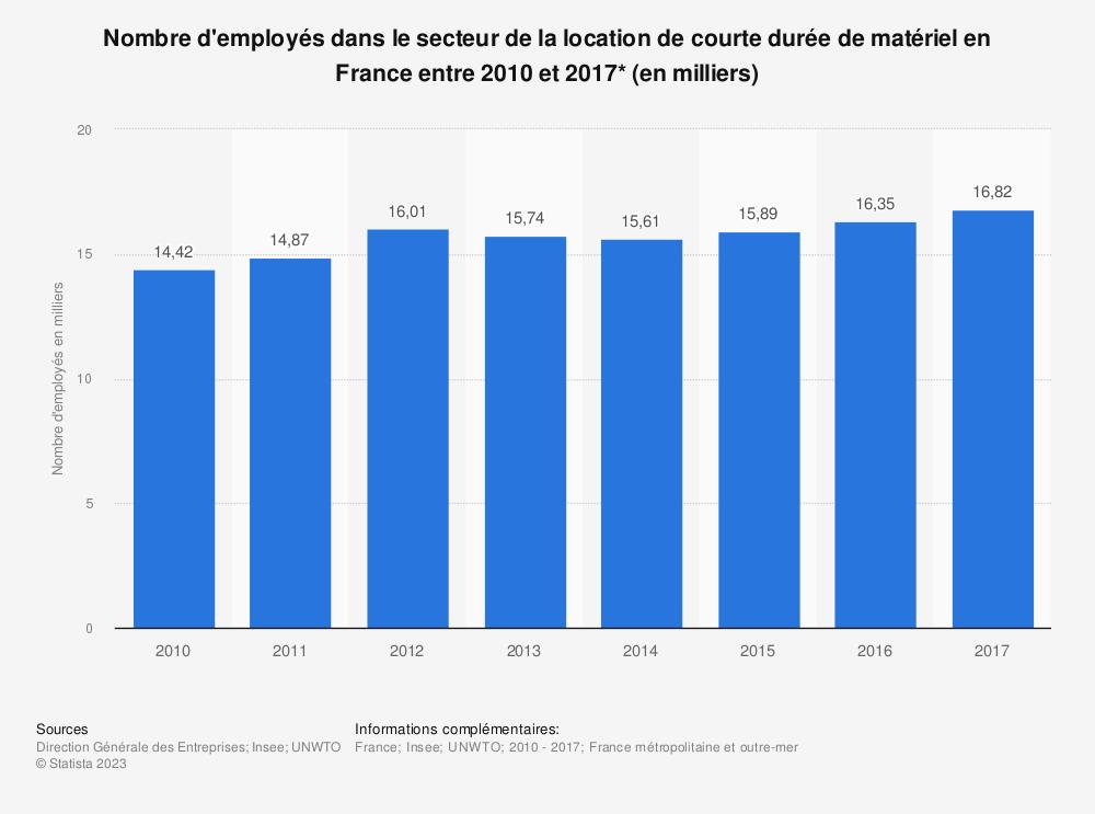 Statistique: Nombre d'employés dans le secteur de la location de courte durée de matériel en France entre 2010 et 2017* (en milliers) | Statista
