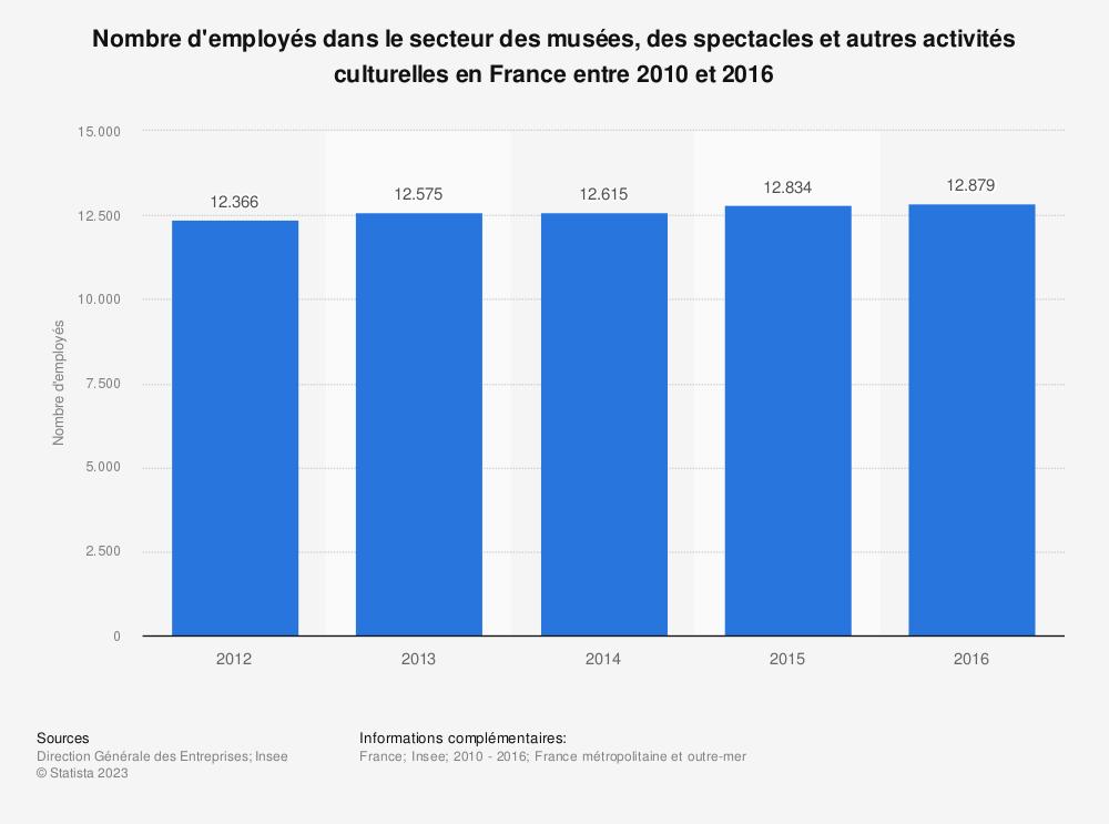 Statistique: Nombre d'employés dans le secteur des musées, des spectacles et autres activités culturellesen France entre 2010 et 2016   Statista
