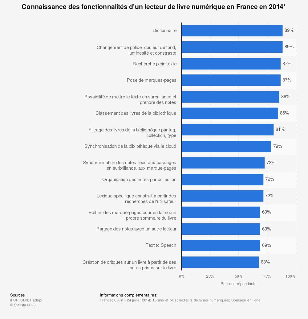 Statistique: Connaissance des fonctionnalités d'un lecteur de livre numérique en France en 2014* | Statista