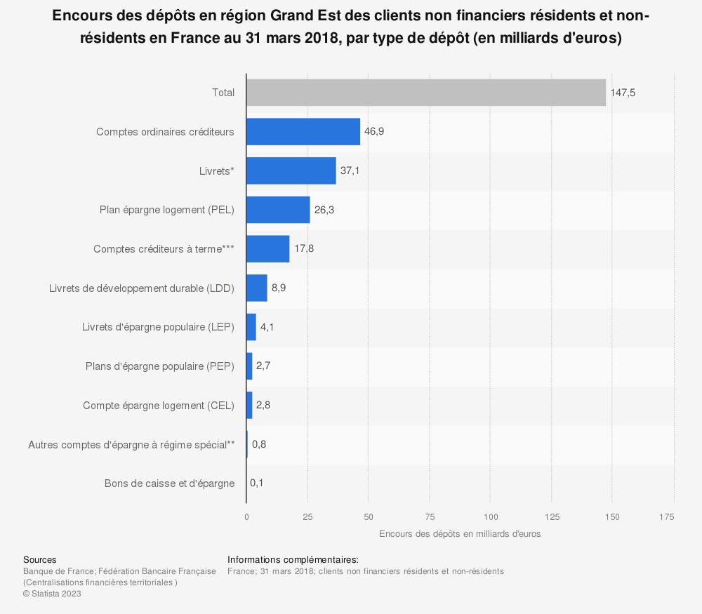 Statistique: Encours des dépôts en région Grand Est des clients non financiers résidents et non-résidents en France au 31 mars 2018, par type de dépôt (en milliards d'euros) | Statista