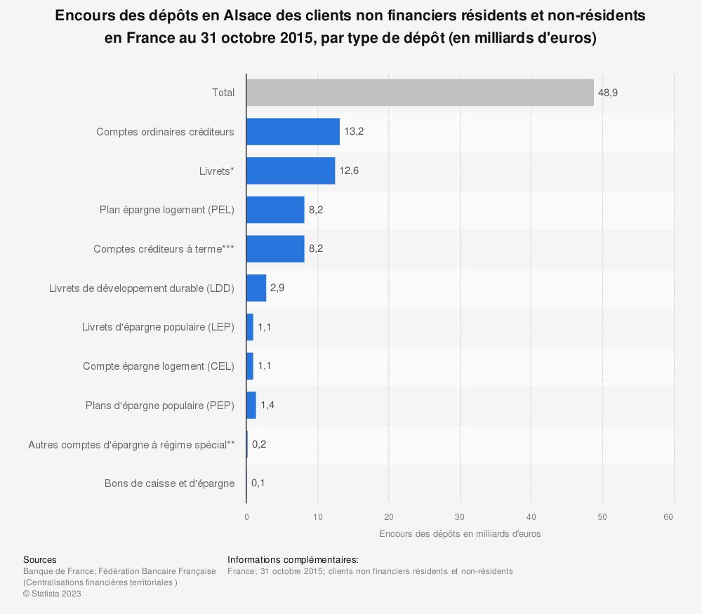 Statistique: Encours des dépôts en Alsace des clients non financiers résidents et non-résidents en France au 31 octobre 2015, par type de dépôt (en milliards d'euros) | Statista