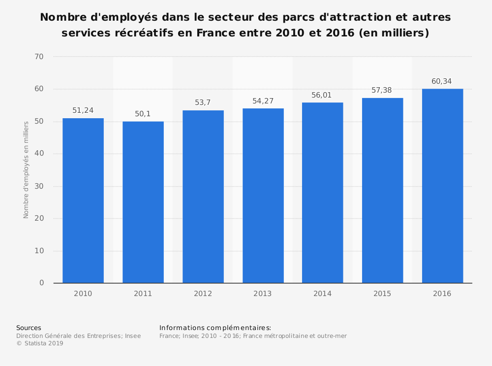 Statistique: Nombre d'employés dans le secteur des parcs d'attraction et autres services récréatifs en France entre 2010 et 2016 (en milliers) | Statista
