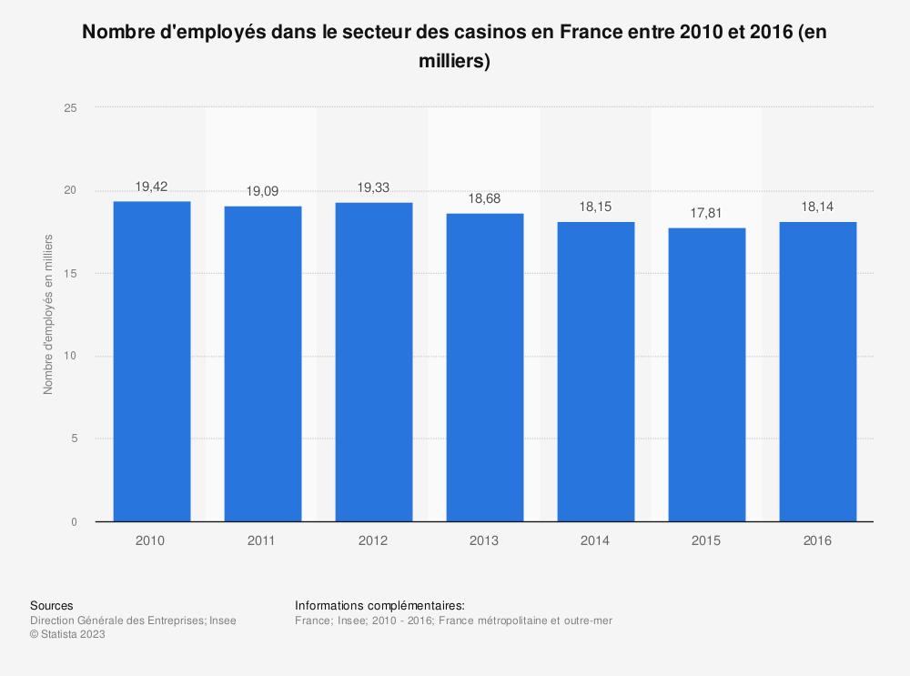 Statistique: Nombre d'employés dans le secteur des casinos en France entre 2010 et 2016 (en milliers) | Statista