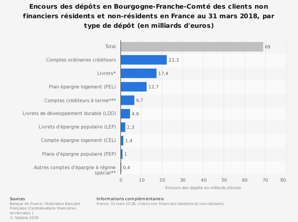 Statistique: Encours des dépôts en Bourgogne-Franche-Comté des clients non financiers résidents et non-résidents en France au 31 mars 2018, par type de dépôt (en milliards d'euros) | Statista