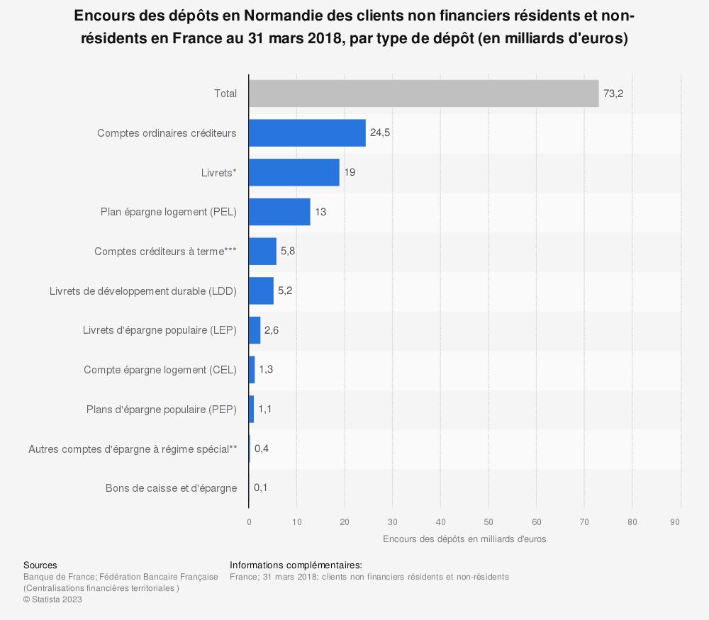 Statistique: Encours des dépôts en Normandie des clients non financiers résidents et non-résidents en France au 31 mars 2018, par type de dépôt (en milliards d'euros) | Statista