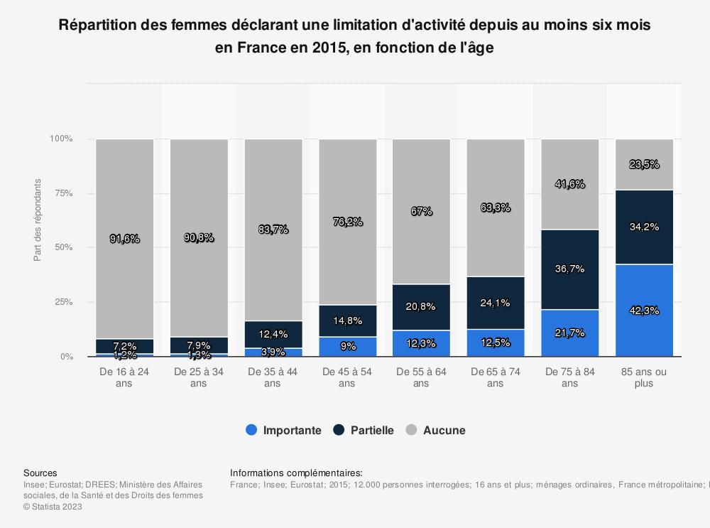 Statistique: Répartition des femmes déclarant une limitation d'activité depuis au moins six mois en France en 2015, en fonction de l'âge | Statista