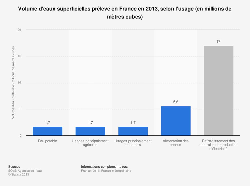 Statistique: Volume d'eaux superficielles prélevé en France en 2013, selon l'usage (en millions de mètres cubes) | Statista