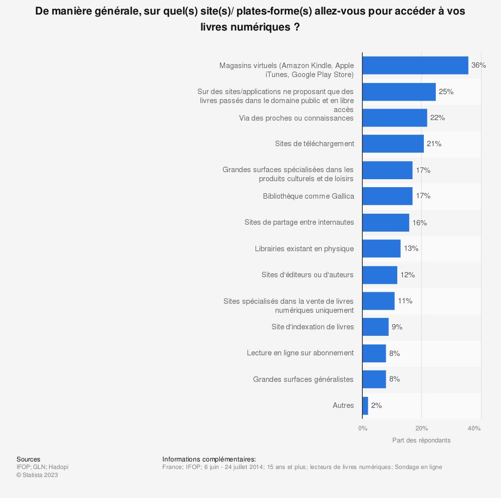 Statistique: De manière générale, sur quel(s) site(s)/ plates-forme(s) allez-vous pour accéder à vos livres numériques ? | Statista