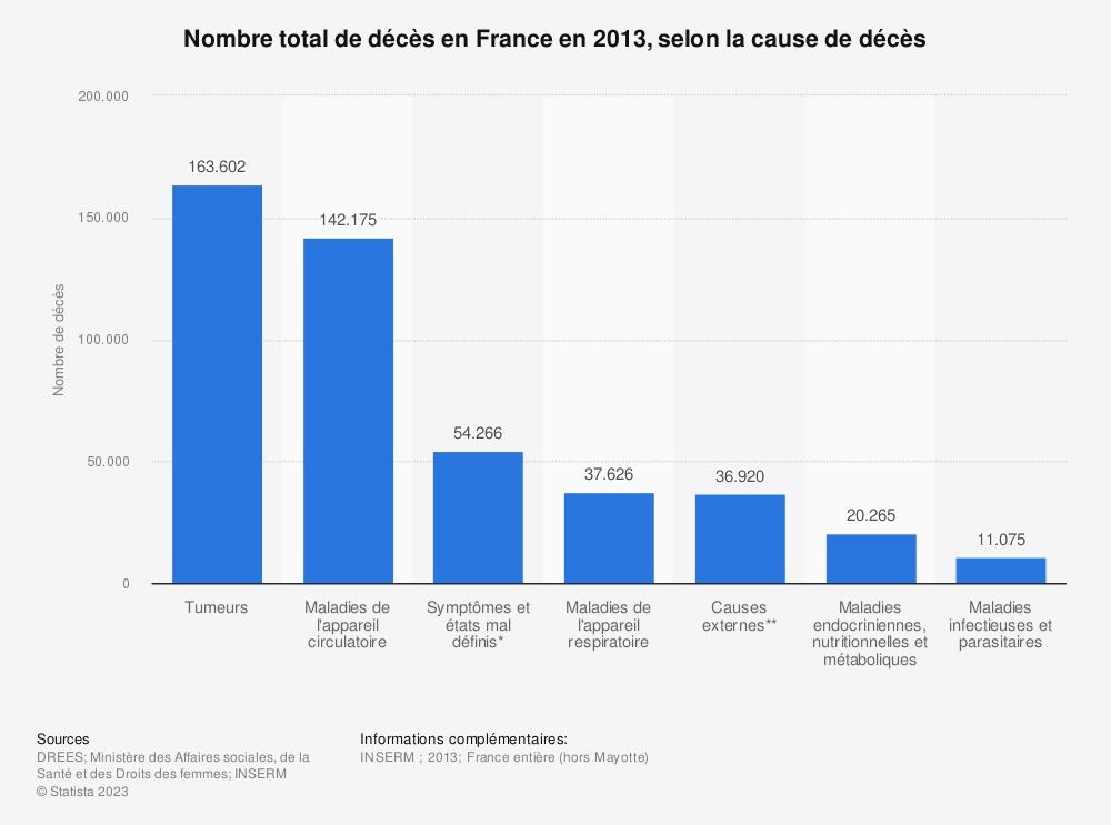 Statistique: Nombre total de décès en France en 2013, selon la cause de décès | Statista