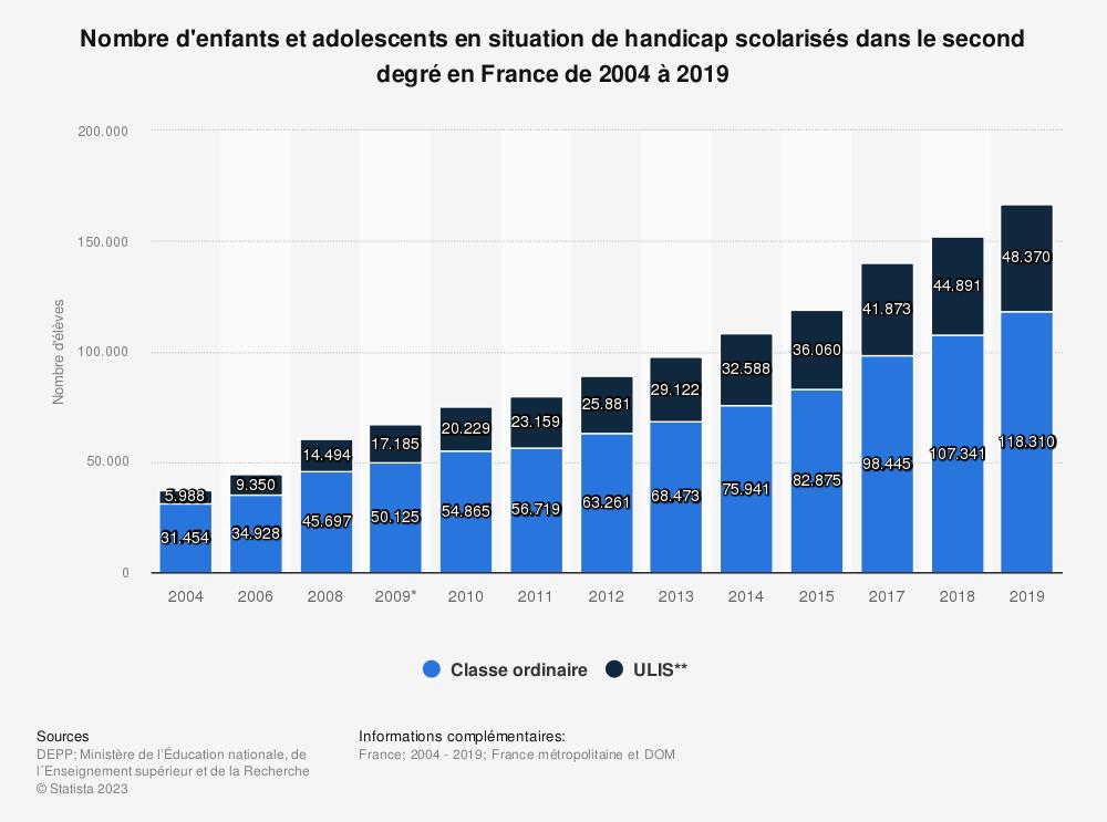Statistique: Nombre d'enfants et adolescents en situation de handicap scolarisés dans le second degré en France de 2004 à 2017 | Statista