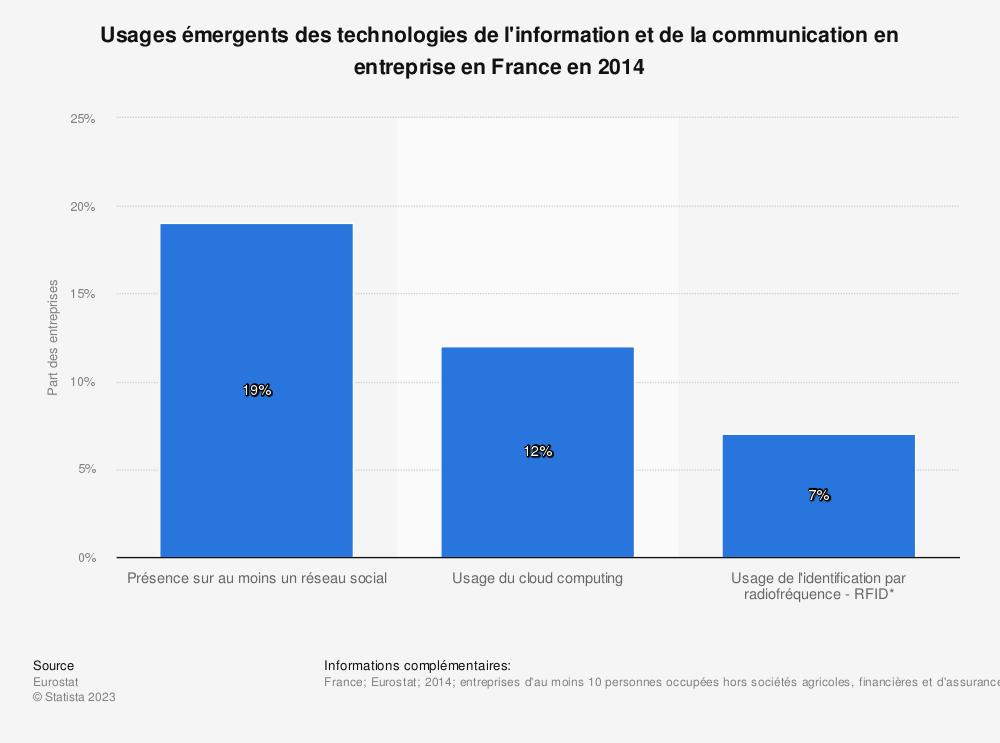 Statistique: Usages émergents des technologies de l'information et de la communication en entreprise en France en 2014 | Statista