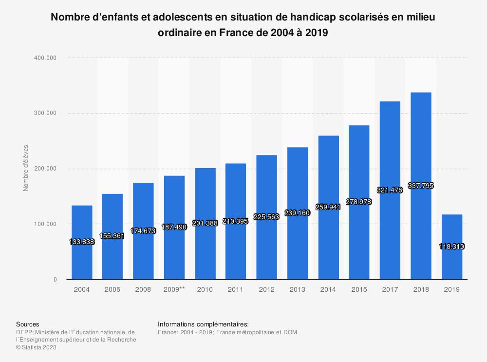 Statistique: Nombre d'enfants et adolescents en situation de handicap scolarisés en milieu ordinaire en France de 2004 à 2019 | Statista