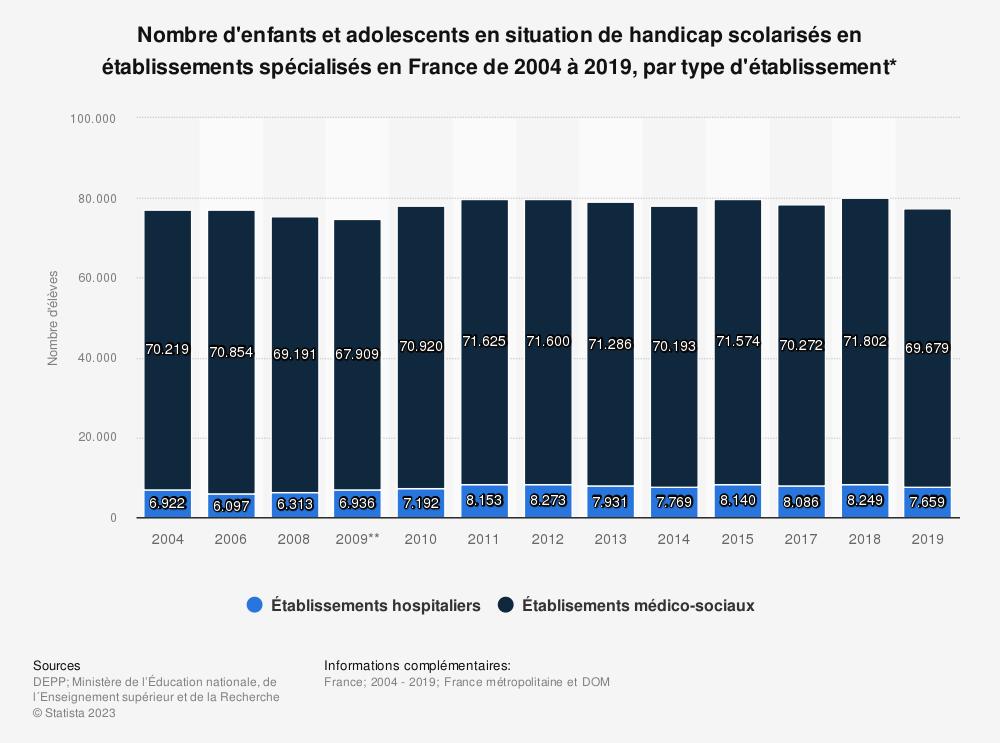 Statistique: Nombre d'enfants et adolescents en situation de handicap scolarisés en établissements spécialisés en France de 2004 à 2018, par type d'établissement* | Statista
