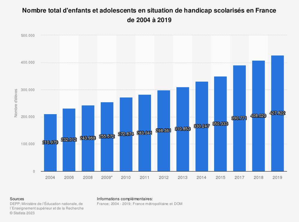 Statistique: Nombre total d'enfants et adolescents en situation de handicap scolarisés en France de 2004 à 2019 | Statista