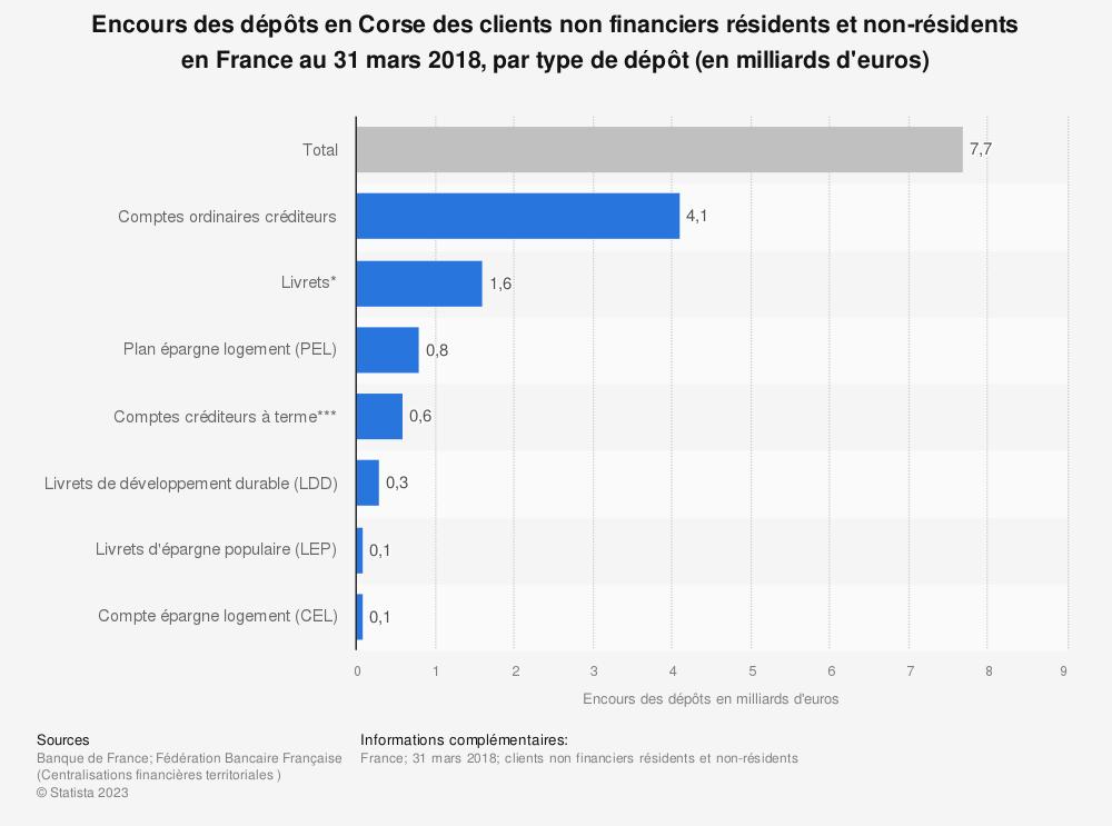 Statistique: Encours des dépôts en Corse des clients non financiers résidents et non-résidents en France au 31 mars 2018, par type de dépôt (en milliards d'euros) | Statista