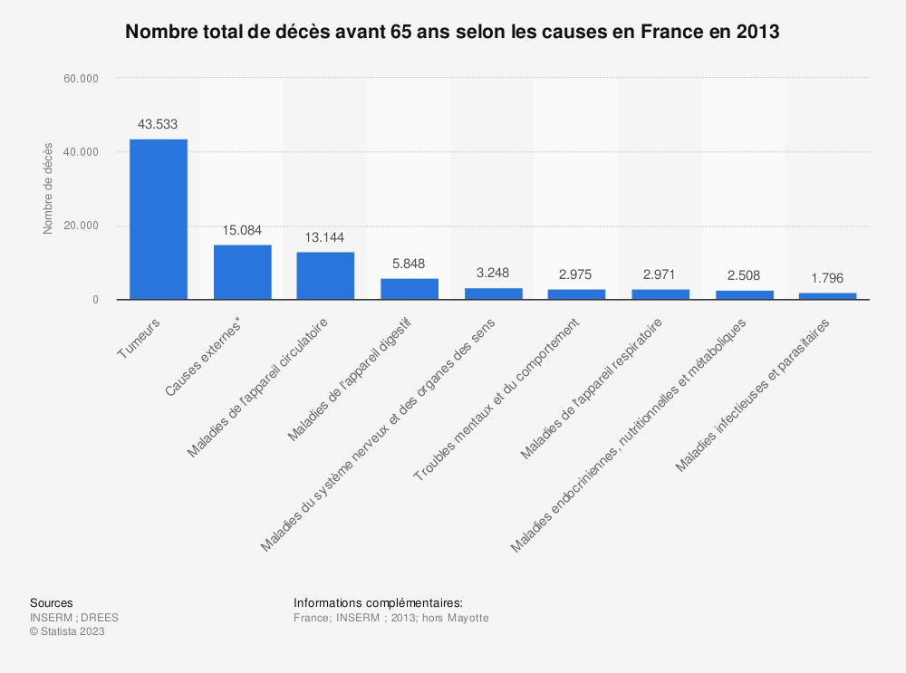 Statistique: Nombre total de décès avant 65 ans selon les causes en France en 2013 | Statista
