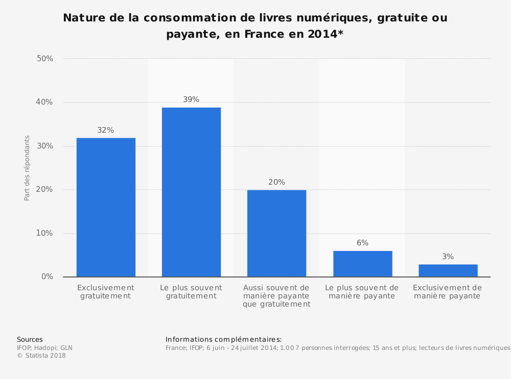 Statistique: Nature de la consommation de livres numériques, gratuite ou payante, en France en 2014* | Statista