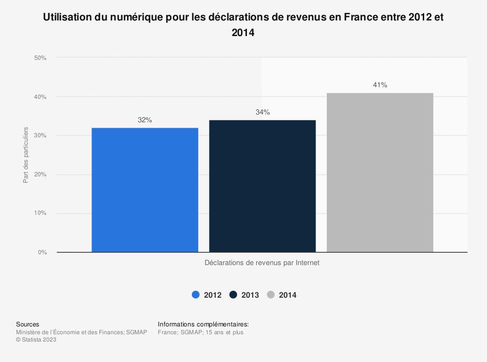 Statistique: Utilisation du numérique pour les déclarations de revenus en France entre 2012 et 2014  | Statista