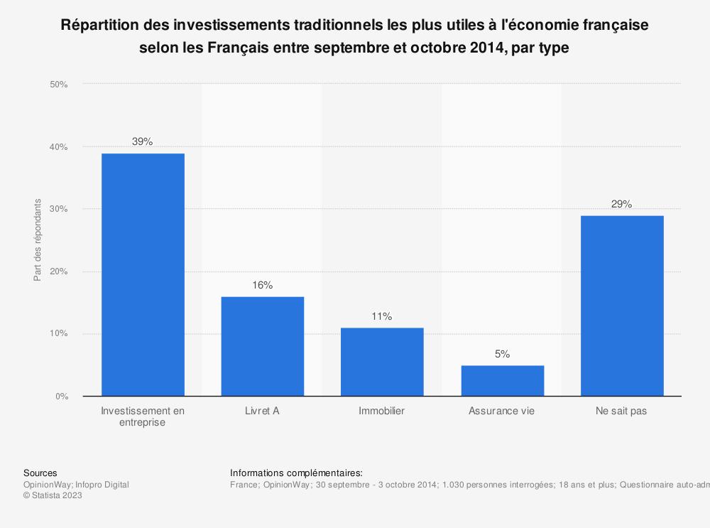 Statistique: Répartition des investissements traditionnels les plus utiles à l'économie française selon les Français entre septembre et octobre 2014, par type | Statista