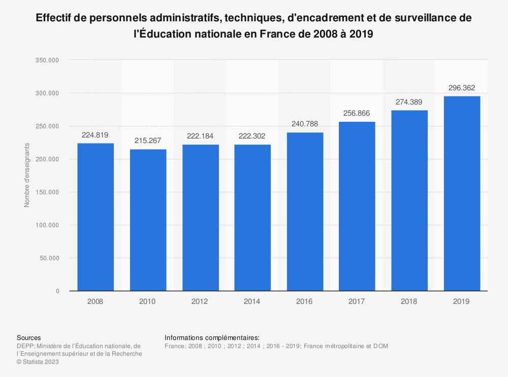 Statistique: Effectif de personnels administratifs, techniques, d'encadrement et de surveillance de l'Éducation nationale en France de 2008 à 2018 | Statista