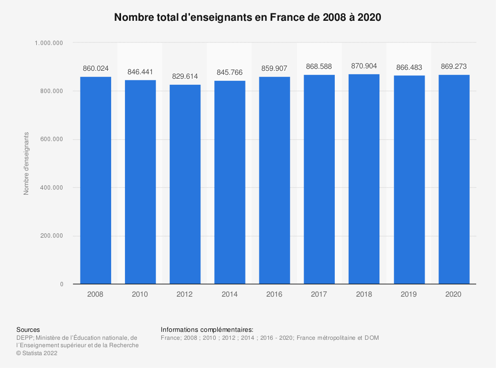 Statistique: Nombre total d'enseignants en France de 2008 à 2018* | Statista
