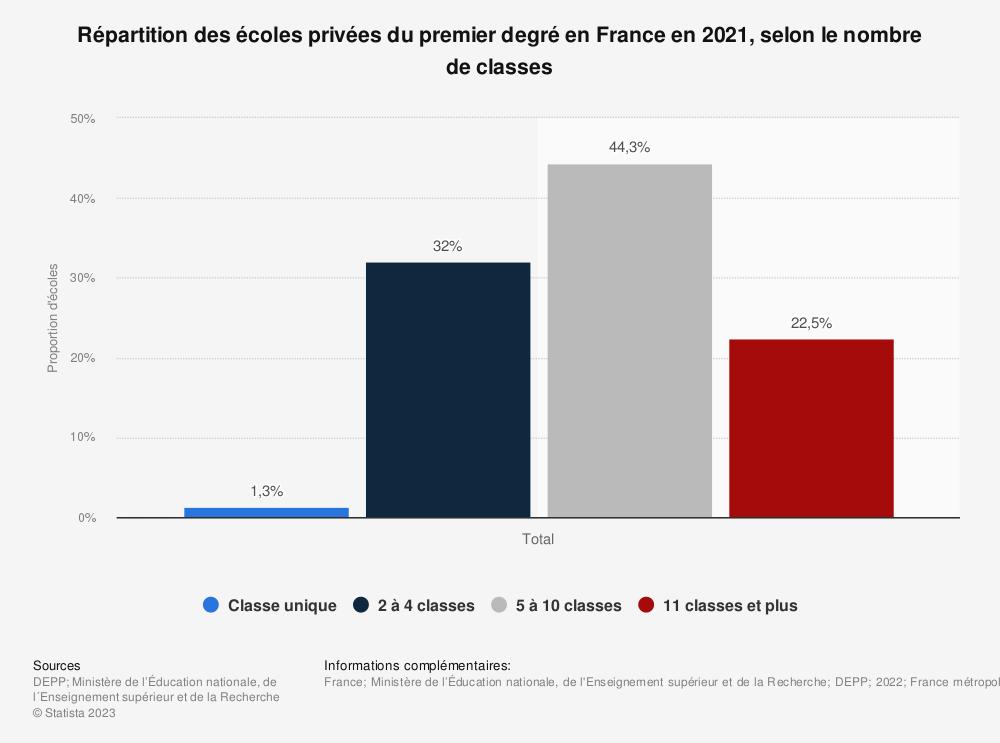Statistique: Répartition des écoles privées du premier degré en France en 2018, selon le nombre de classes | Statista