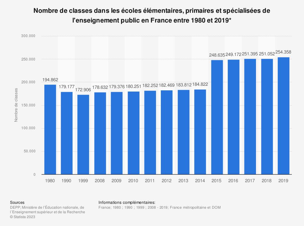 Statistique: Nombre de classes dans les écoles élémentaires, primaires et spécialisées de l'enseignement public en France entre 1980 et 2018* | Statista