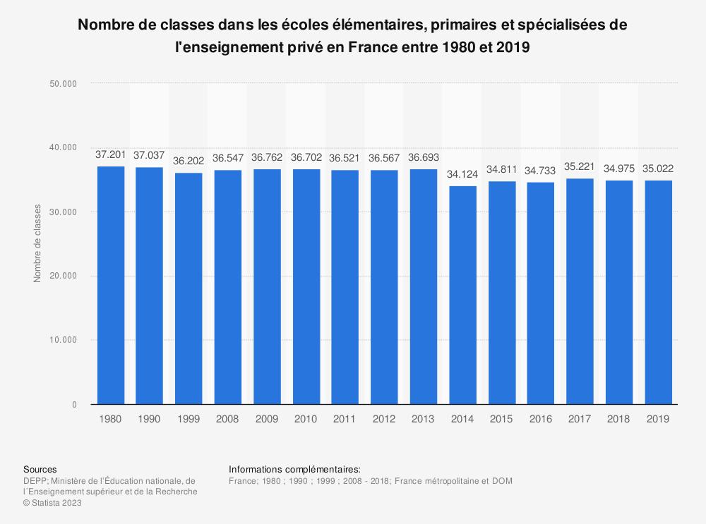 Statistique: Nombre de classes dans les écoles élémentaires, primaires et spécialisées de l'enseignement privé en France entre 1980 et 2018* | Statista
