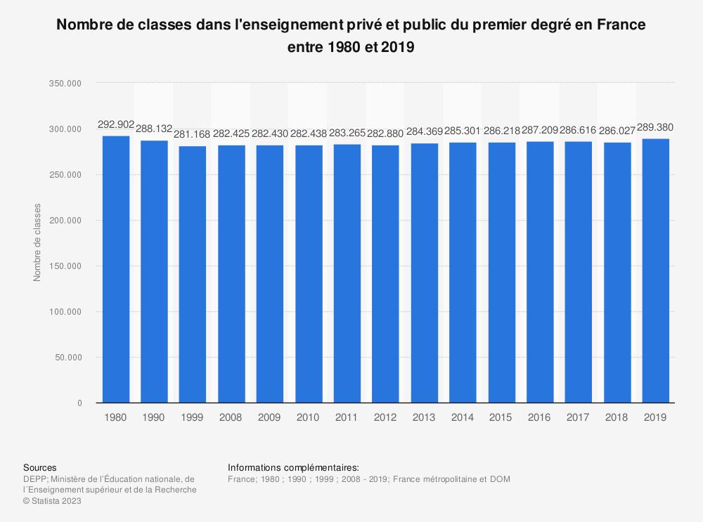 Statistique: Nombre de classes dans l'enseignement privé et public du premier degré en France entre 1980 et 2017 | Statista