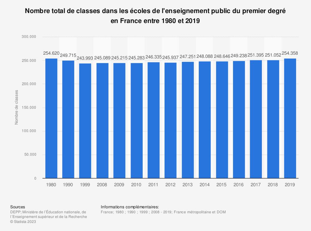 Statistique: Nombre total de classes dans les écoles de l'enseignement public du premier degré en France entre 1980 et 2017 | Statista
