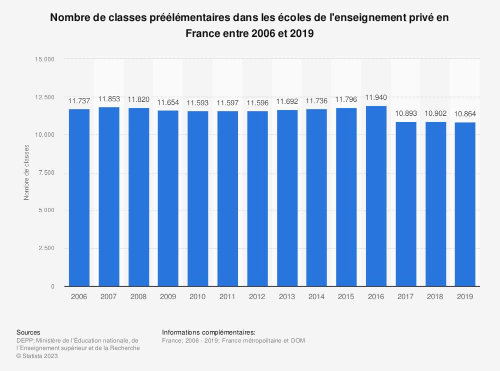 Statistique: Nombre de classes préélémentaires dans les écoles de l'enseignement privé en France entre 2006 et 2016 | Statista