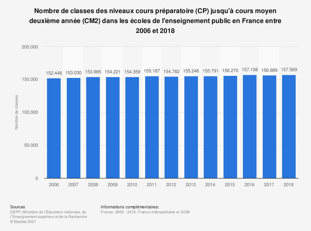 Statistique: Nombre de classes des niveaux cours préparatoire (CP) jusqu'à cours moyen deuxième année (CM2) dans les écoles de l'enseignement public en France entre 2006 et 2018 | Statista