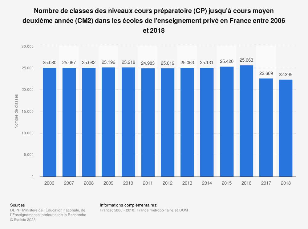 Statistique: Nombre de classes des niveaux cours préparatoire (CP) jusqu'à cours moyen deuxième année (CM2) dans les écoles de l'enseignement privé en France entre 2006 et 2016 | Statista