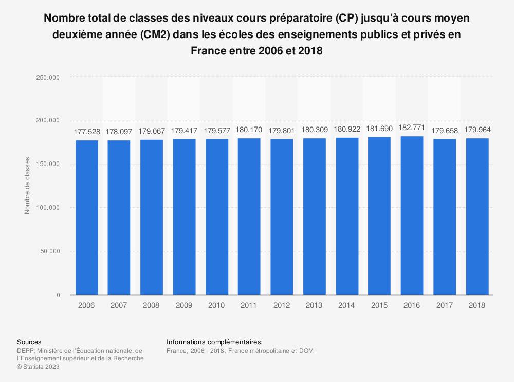 Statistique: Nombre total de classes des niveaux cours préparatoire (CP) jusqu'à cours moyen deuxième année (CM2) dans les écoles des enseignements publics et privés en France entre 2006 et 2018 | Statista