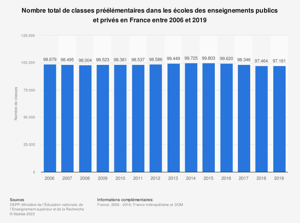 Statistique: Nombre total de classes préélémentaires dans les écoles des enseignements publics et privés en France entre 2006 et 2018 | Statista