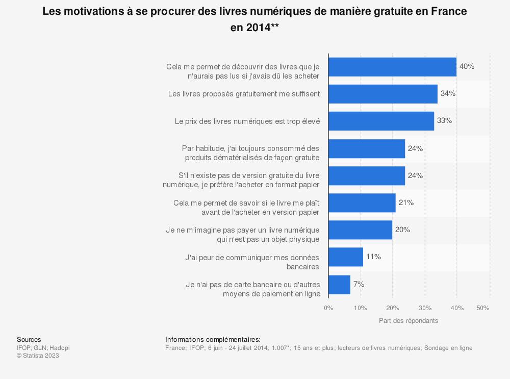 Statistique: Les motivations à se procurer des livres numériques de manière gratuite en France en 2014** | Statista