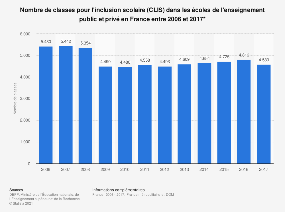 Statistique: Nombre de classes pour l'inclusion scolaire (CLIS) dans les écoles de l'enseignement public et privé en France entre 2006 et 2017* | Statista