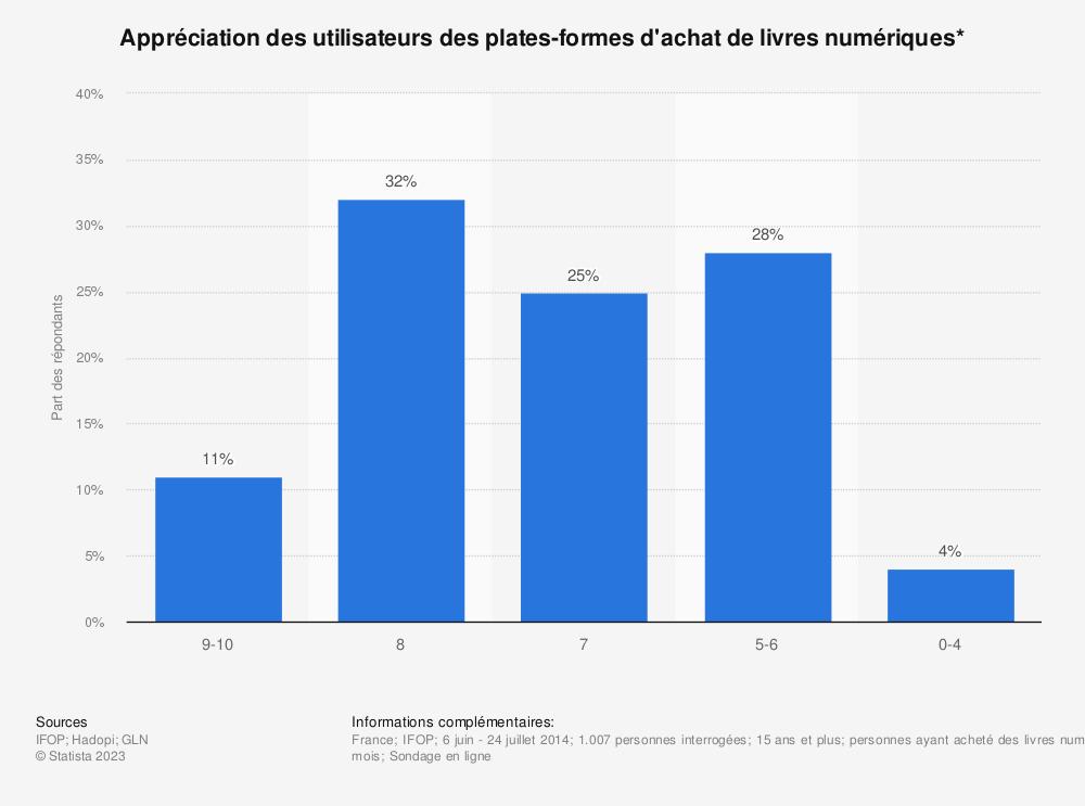 Statistique: Appréciation des utilisateurs des plates-formes d'achat de livres numériques* | Statista