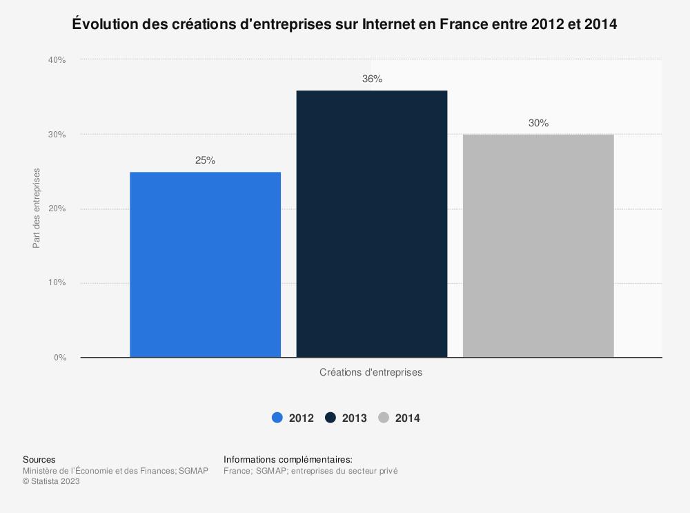 Statistique: Évolution des créations d'entreprises sur Internet en France entre 2012 et 2014 | Statista