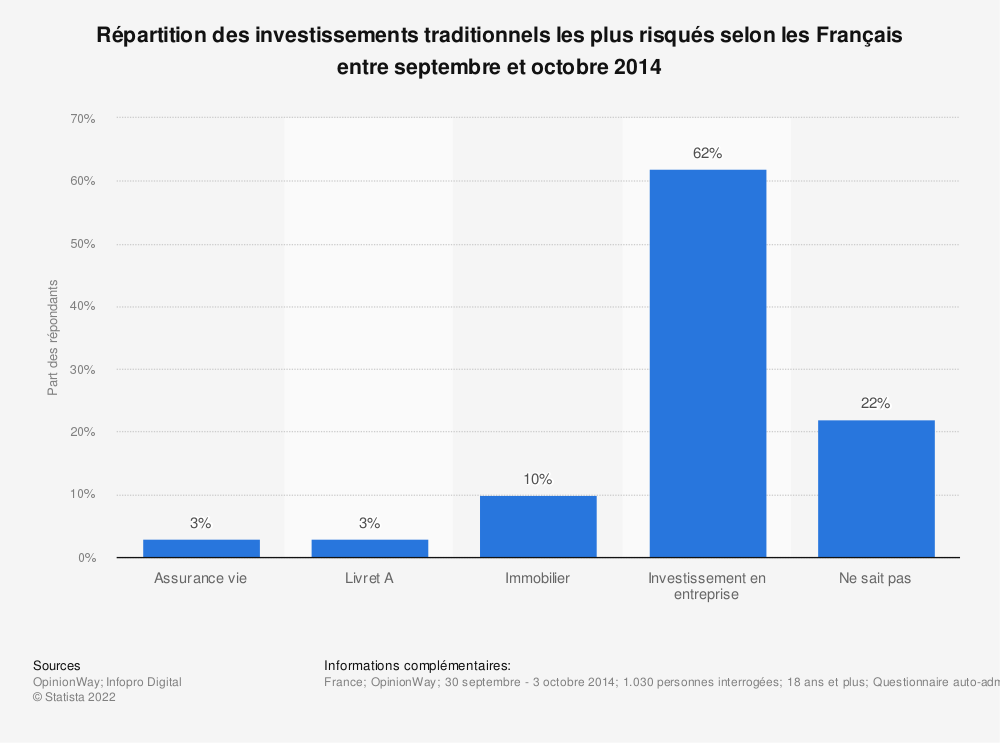 Statistique: Répartition des investissements traditionnels les plus risqués selon les Français entre septembre et octobre 2014 | Statista